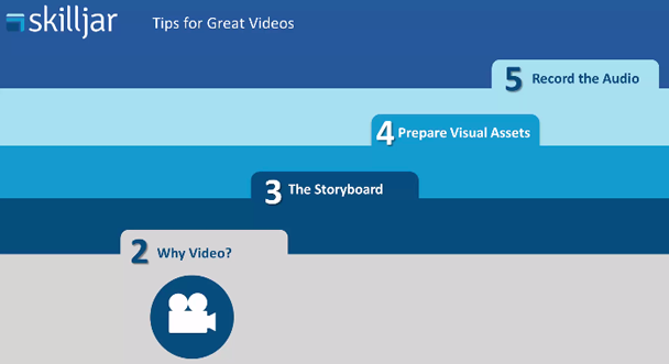2 Why Video? 3 The Storyboard. 4 Prepare Visual Assets. 5 Audio. (There is no 1.)